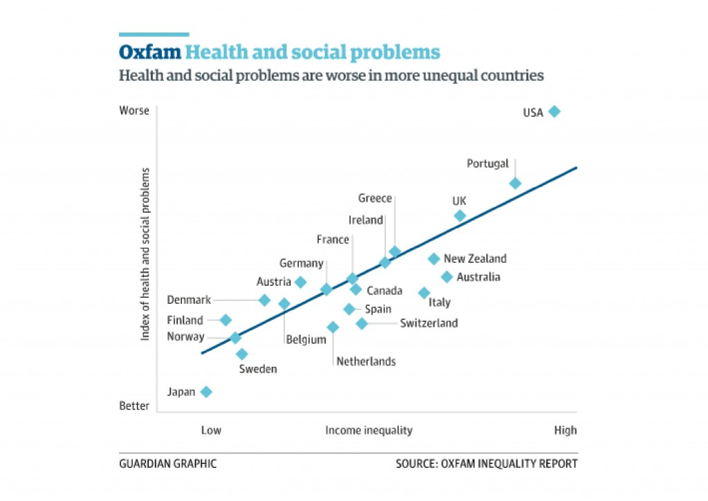 Oxfam wealth inequality in the Guardian
